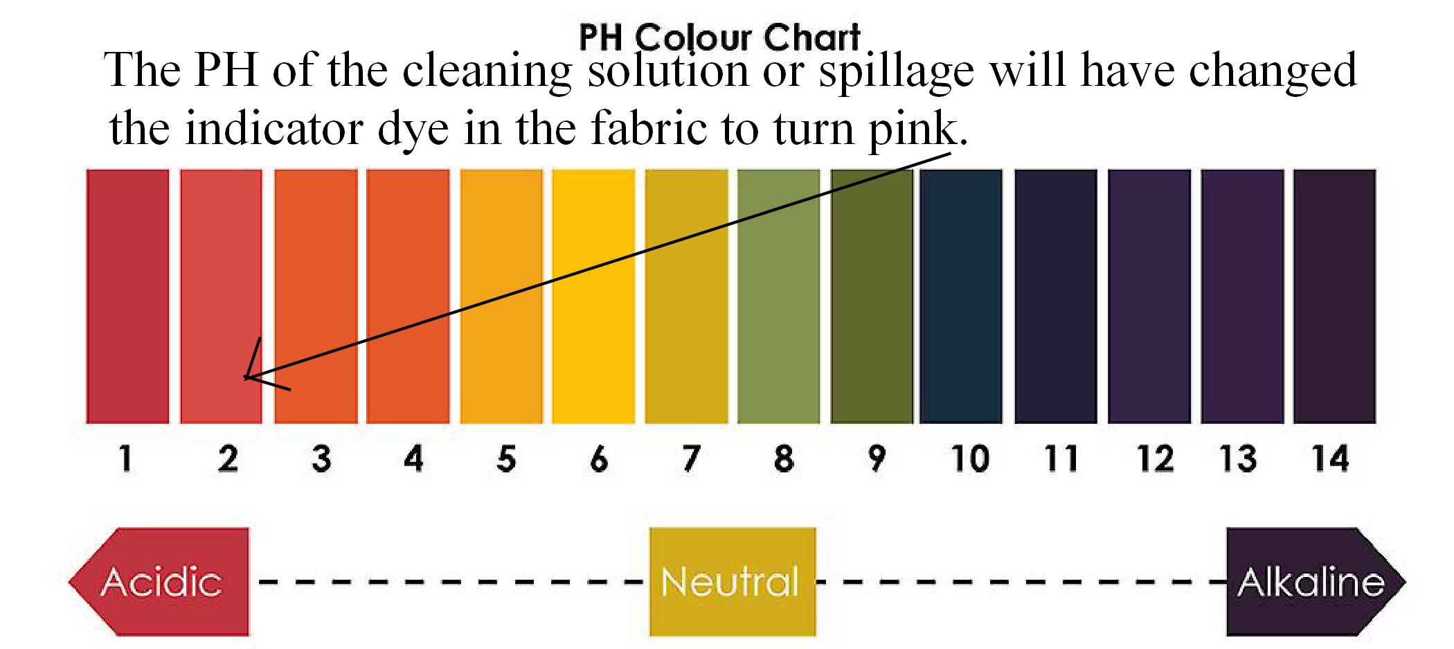 ph indicator chart